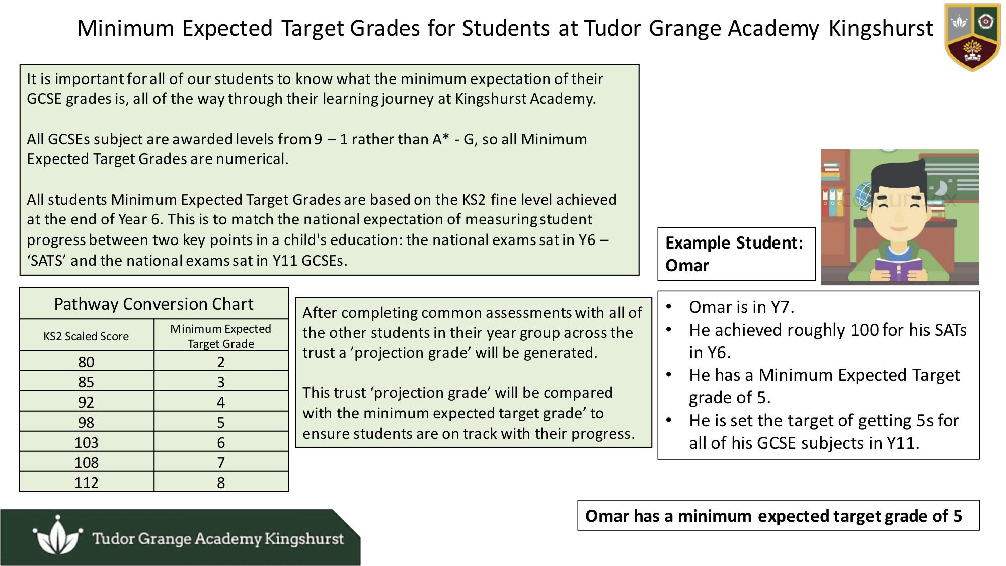 Minimum Expected Target Grades for Students at Tudor Grange Academy Kingshurst. Click to view PDF